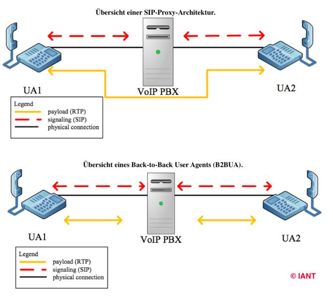 Vergleich von Sip-Proxy-Architektur und B2BUA