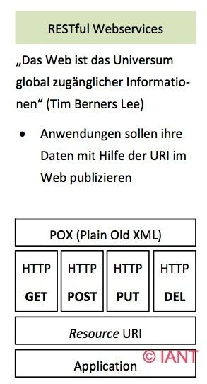 RESTful Webservices (REST-Schnittstelle)