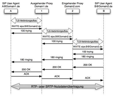 SIP TLS Sicherheit Flow