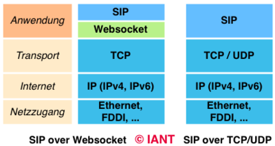 SIP over Websocket